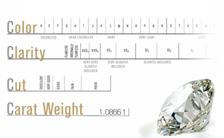ff06f989a Holiday Buying Guide – Part 2: 4Cs Tips for Holiday Diamond Jewelry Shopping